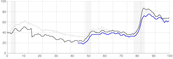 Unemployment Rate Trends - Indianapolis, Indiana
